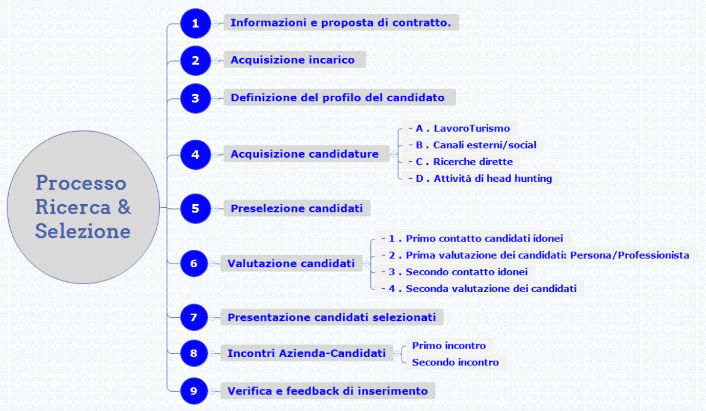 Processo ricerca & selezione